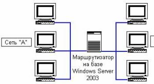 Статическая маршрутизация Cisco
