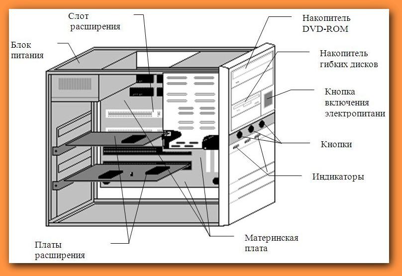 Системный блок внутри описание с картинками что знаем